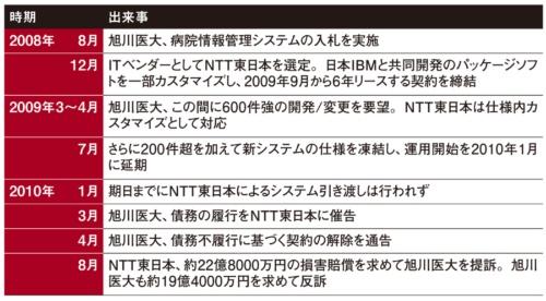 旭川医大とNTT東日本によるシステム開発プロジェクトの経緯