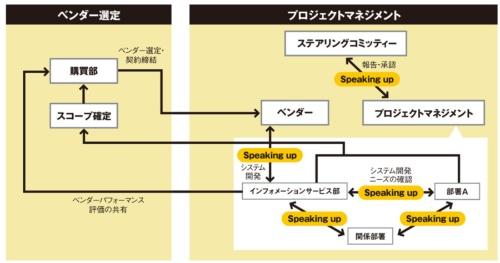 フィリップモリスのシステム開発体制