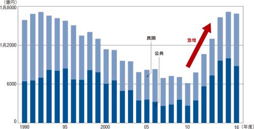 図1 ■ 東日本大震災後に急増した福島県の建設投資