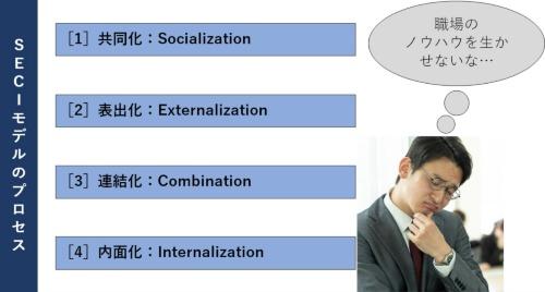 SECIモデルの4つのプロセス