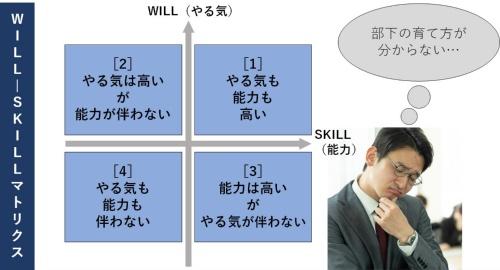 WILL-SKILLマトリクス