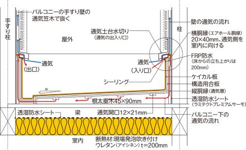 〔図1〕防水層側に通気層を設ける