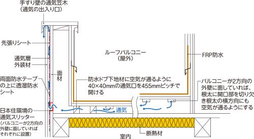 〔図2〕外側の通気層から空気を入れる