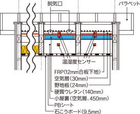 〔図1-a〕[実験棟屋根部の垂直断面図]
