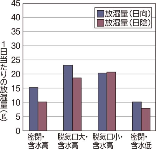〔図1-b〕[野地板からの1日当たりの放湿量]