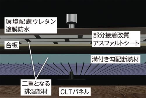 〔図2-a〕