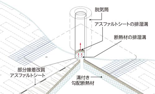 〔図2-b〕