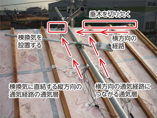 〔写真1〕横方向の通気層は多湿