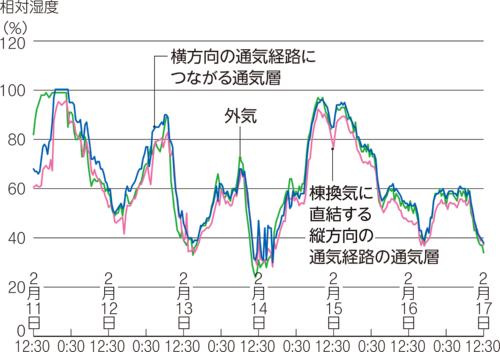 〔図1〕横方向の通気層は多湿