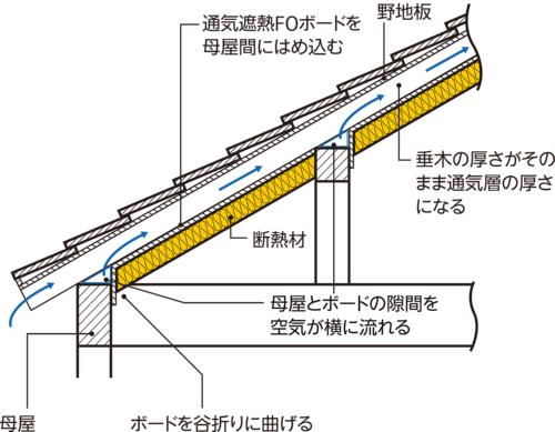 〔図1〕垂木を丸ごと通気層にする