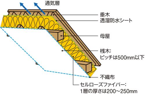 〔図1〕透湿防水シートで気密