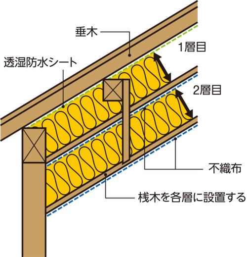 〔図2〕下地材を複数の層に分ける