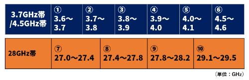 5Gの周波数は3.7GHz帯/4.5GHz帯で6枠、28GHz帯で4枠を設けた