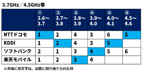周波数割り当て枠に対する携帯電話各社の希望順(3.7GHz帯/4.5GHz帯)