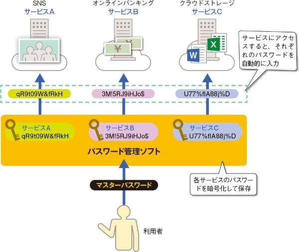 パスワード管理ソフトの機能