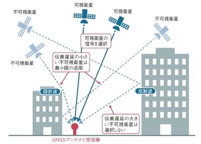 NTTの高精度測位技術では、伝搬遅延のほとんどない直接波を受信できる「可視衛星」を重視して選ぶことが重要になる。測位誤差の大きな要因が、伝搬遅延の大きな反射波や回折波を測位計算に用いることにあるからだ。(出所:NTT)