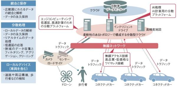 トヨタが中心になって設立した自動車のエッジコ ンピューティング推進団体「AECC」の構想。AECCの資料を基に日経Automotiveが作成した。