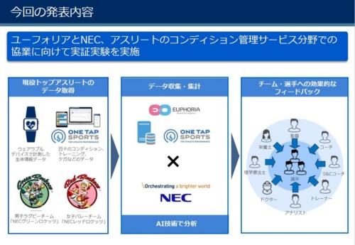 NECとユーフォリアの協業の概要。まずは「疲労の数値化」を目指す