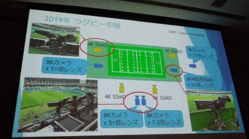 2019年のラグビーワールドカップ2019日本大会での試合中継カメラの体制