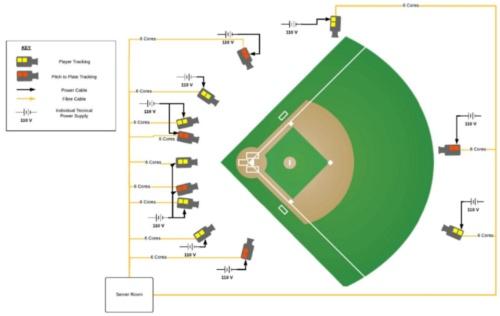 MLBの球場におけるカメラの設置例。この図では12台のカメラのうち、ピッチャープレートからホームベース間のトラッキング用で100fpsのカメラを5台、選手のトラッキングで50fpsを7台使っているが、多くの球場では前者が4台、後者を8台使っている
