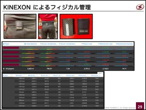 選手の運動量など客観的なデータは「KINEXON」で取得。ユニフォームのパンツのベルト部分に装着するタイプ