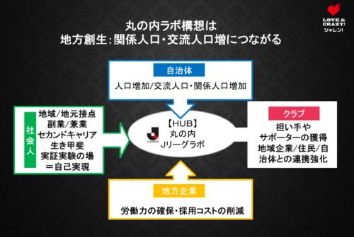 Jリーグ丸の内ラボは地方の関係人口増につながると米田氏