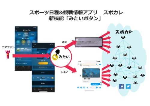 「スポカレ」に実装された「みたいボタン」は、コミュニティーの活性化と観戦機会の醸成をユーザー自身に行ってもらうことができる