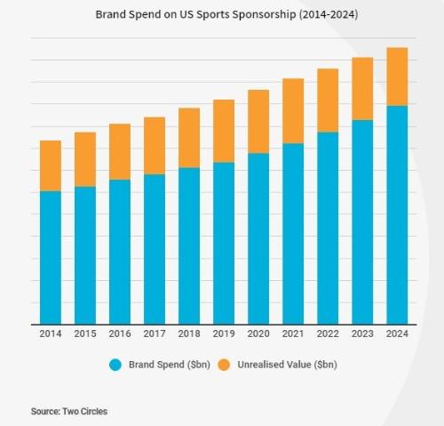 スポーツマーケティング代理店のツー・サークルズの調査結果。スポーツスポンサーシップに費やした総額は2020年に155億ドルに達するとしている