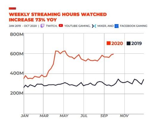 ゲーム関連の米ストリーミング配信大手における1週間の合計視聴時間の推移。20年は19年比で73%増加した。Stream Hatchetの調べ