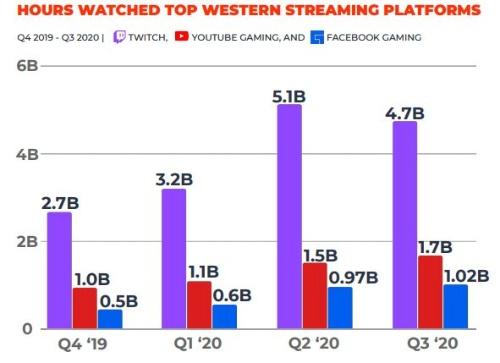 Twitch、YouTube Gaming、Facebook Gamingにおける視聴時間の推移。Twitchの20年第2四半期の51億時間が最高。Stream Hatchetの調べ
