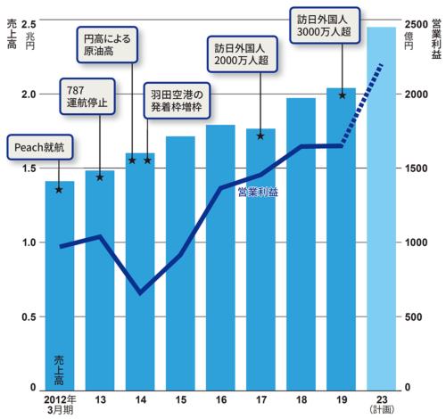 図 ANAホールディングスの連結売上高・営業利益の推移