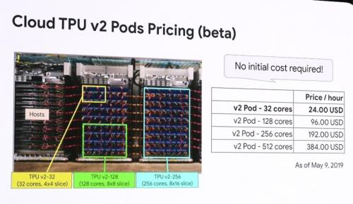 v2 Podの利用料金は32コアの24ドル/時間から512コアの384ドルまで