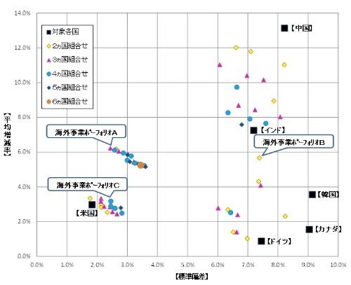 図1●海外事業ポートフォリオ収益の平均増減率/標準偏差