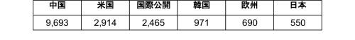 表1●ブロックチェーン関連特許の国別公開件数