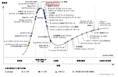 図1●「日本におけるテクノロジのハイプ・サイクル:2018年」