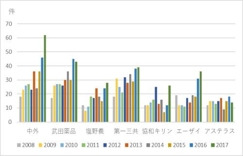 図1●製薬大手7社の特許出願件数(国内)