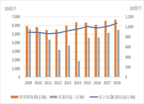 図2●製薬大手7社の売上高・研究開発費、営業利益