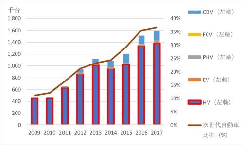 図1●次世代自動車(xEV)の販売台数シェア