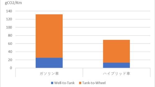図2●ガソリン車とHEVのCO<sub>2</sub>排出量(2015年)