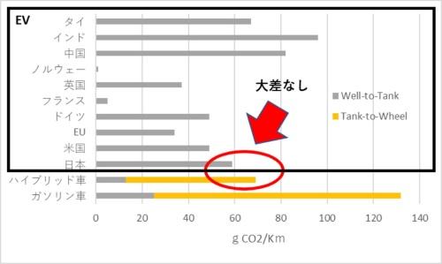 図3●各国のEVのCO<sub>2</sub>排出量