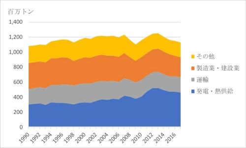 図4●部門別CO<sub>2</sub>排出量の推移