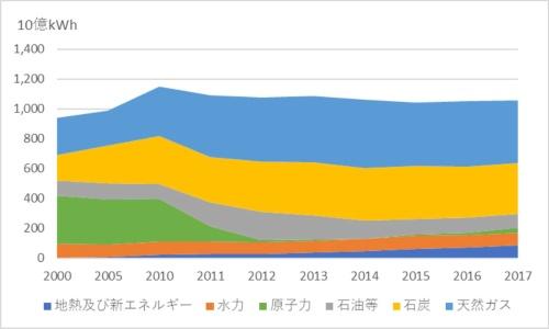 図5●日本の電源ミックス