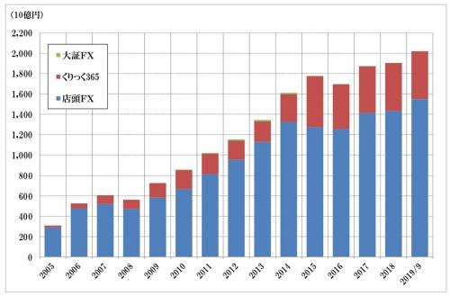 図2●外為証拠金取引の証拠金残高(年度末)