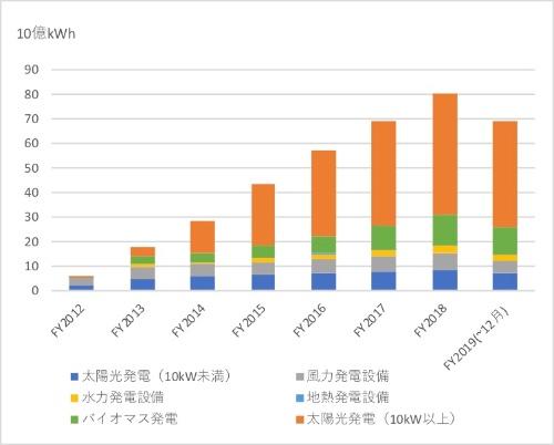 図1●FIT制度による発電電力の買い取り実績