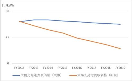 図2●大口太陽光発電の買い取り単価推移(新規FIT買い取り価格単価vs.実績)