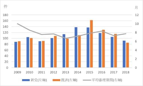 図2●知財高裁控訴審件数の推移