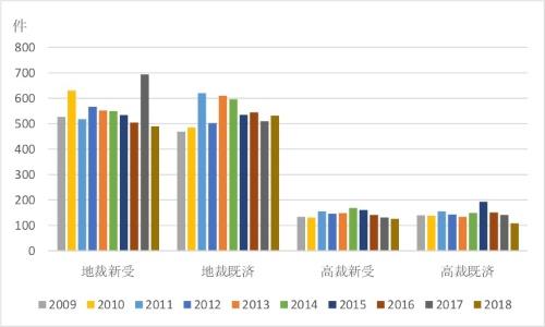 図3●知財関連民事事件の推移
