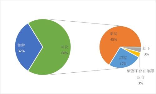 図4●特許権侵害訴訟の結果