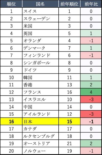 表1●GII順位TOP20