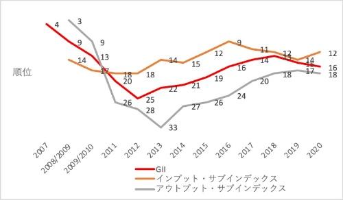 図1●日本の順位の推移